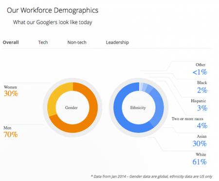 Google о сотрудниках: над Android в основном работают мужчины