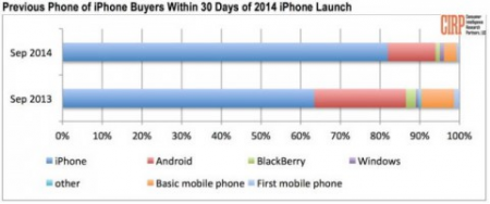 Apple iPhone 6 не смог переманить пользователей Android