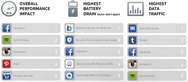 Facebook – самое «прожорливое» приложение на Android
