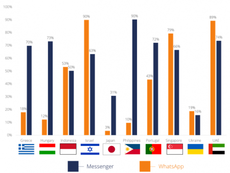 Топ-10 Android-программ Украины: «ВКонтакте» лидирует